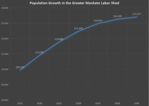 Population Growth in Greater Mankato Labor Shed